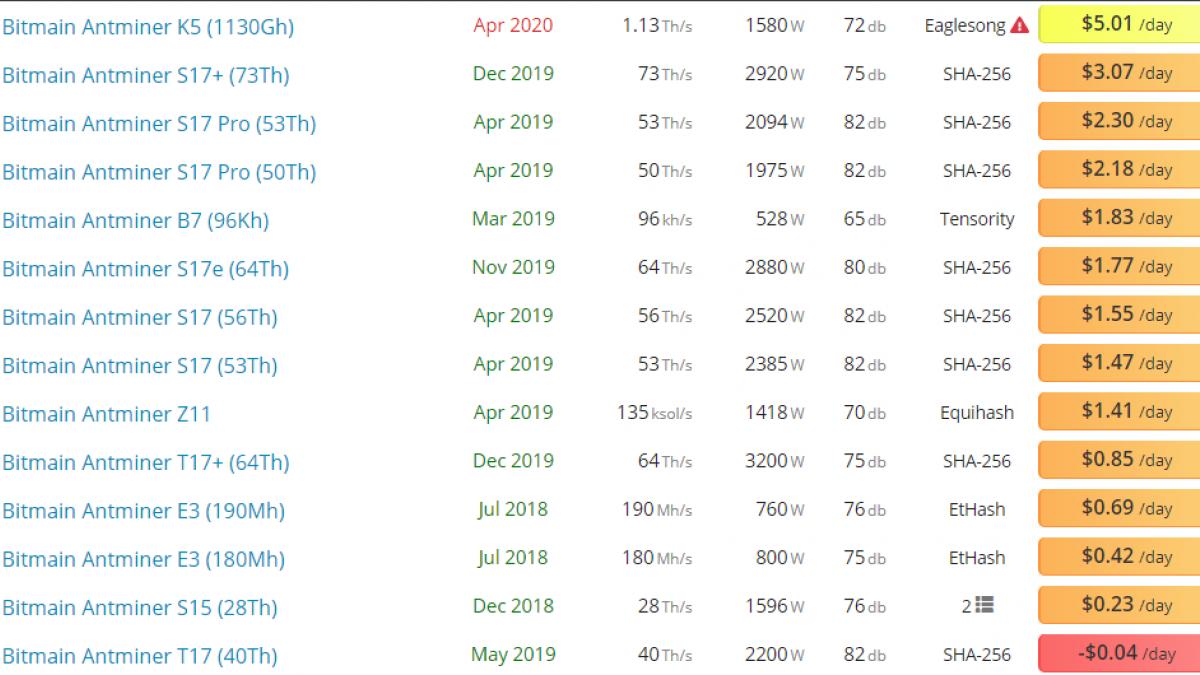 Bitmain Antminer S19 keeps mining profitable