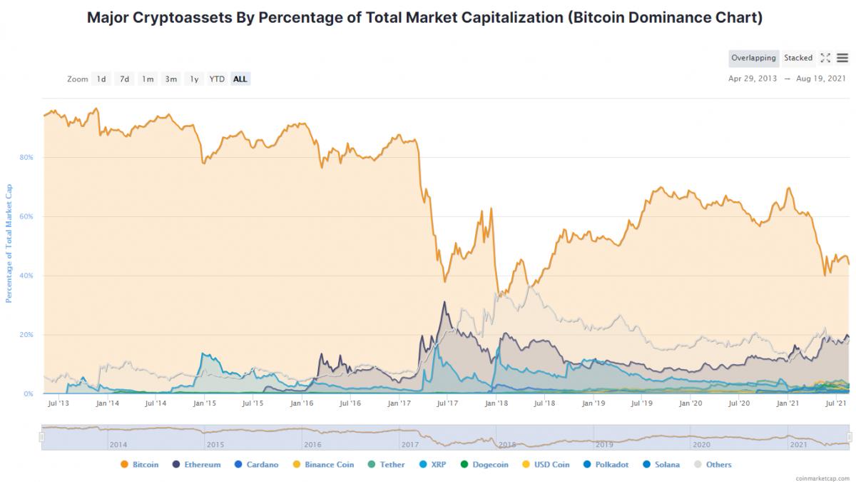 CoinmarketCap dominance