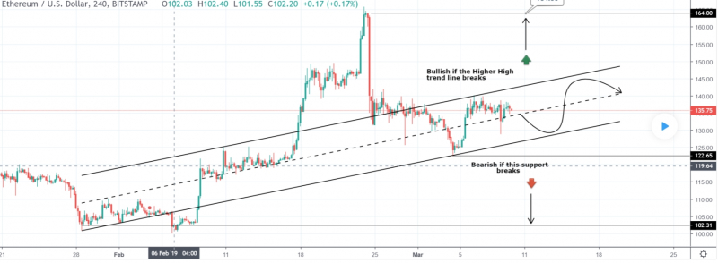 Ethereum has two ways to go – top or bottom
