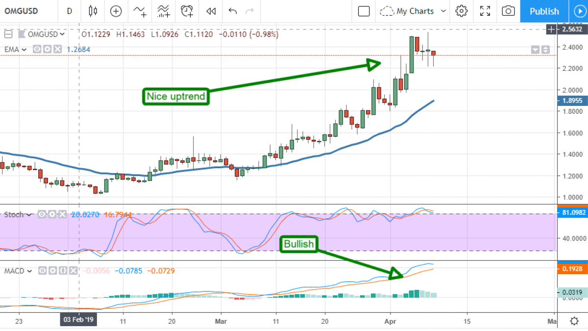 Omisego chart by TradingView