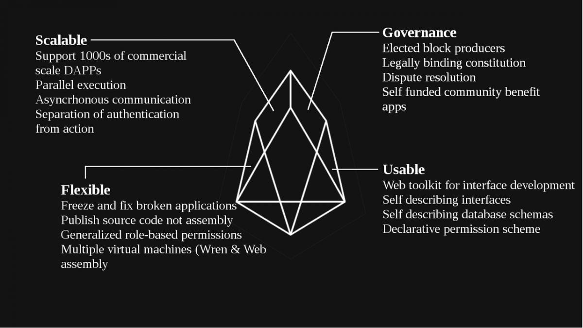 Key merits of EOS