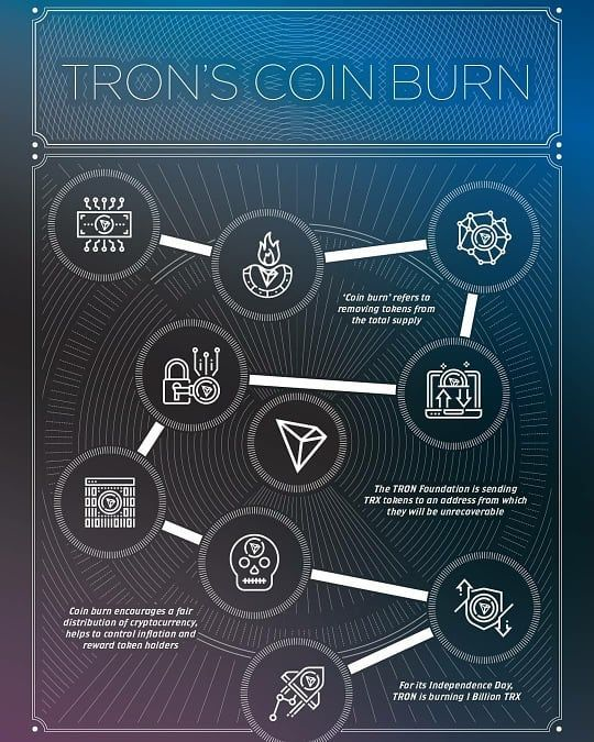 Tron Price Prediction for 2019: How Much Will Be Cost TRX in 2019?