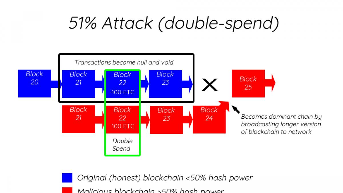 51 percent attack