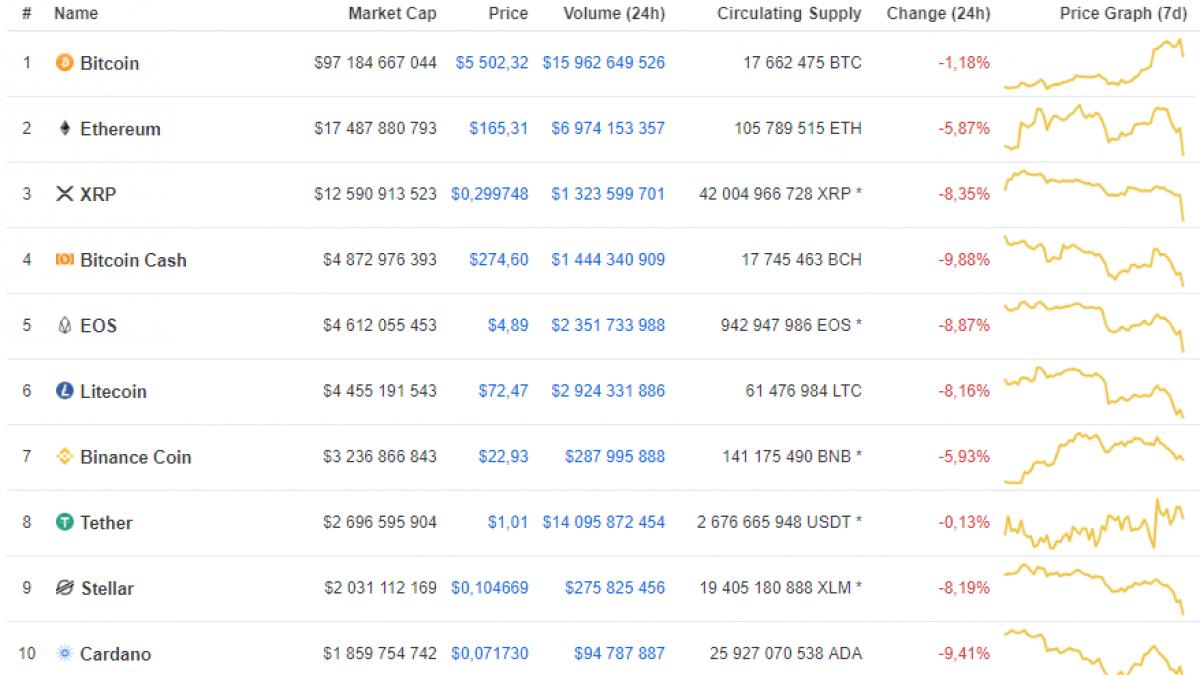 Top 10 crypto by CoinMarketCap