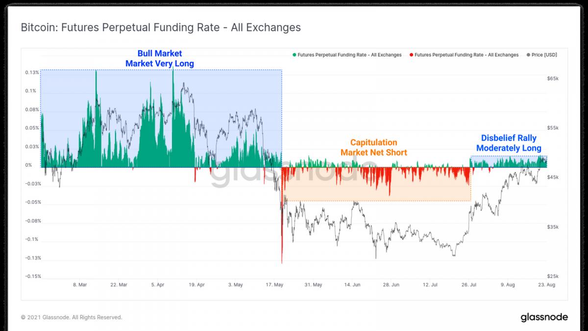 Perpetual Funding Rates