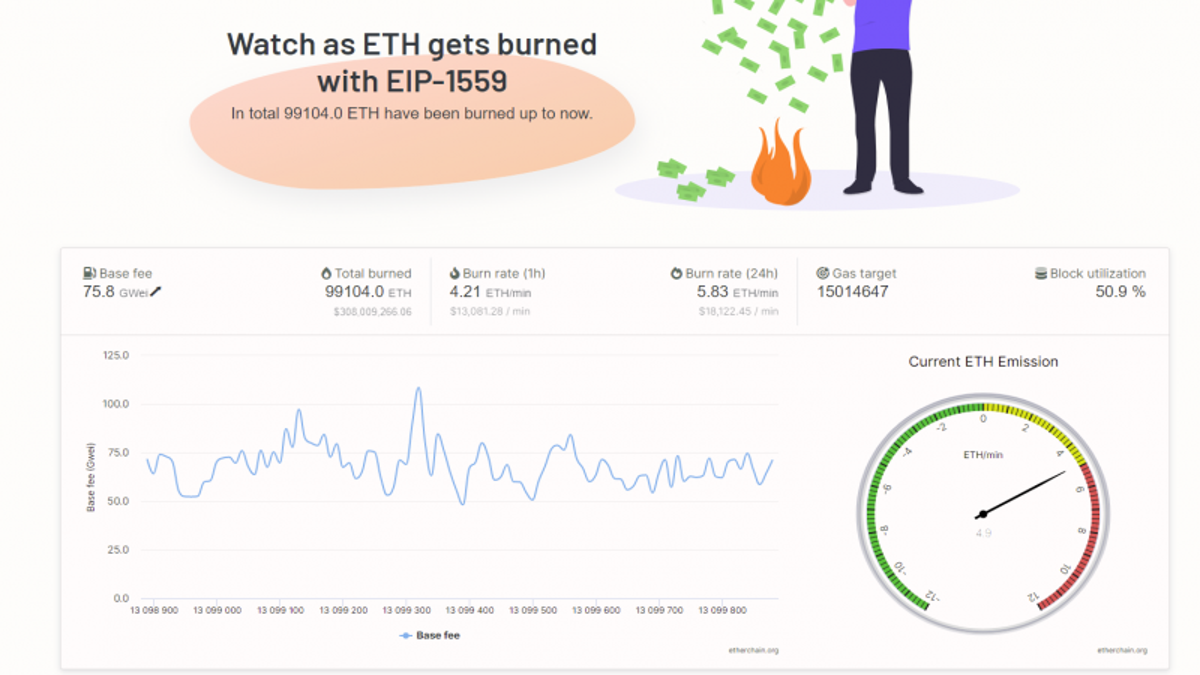 Ethereum Burned
