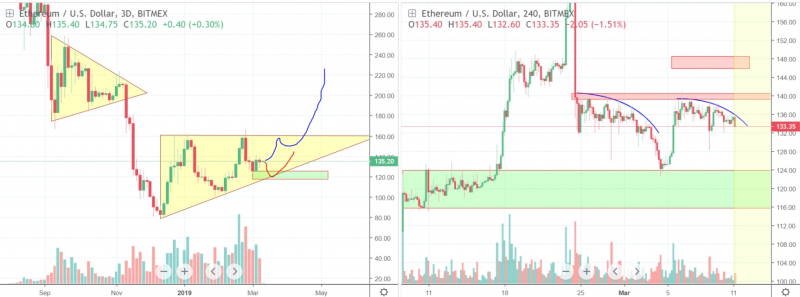 There's still a chance for ETH to repeat its recent jump