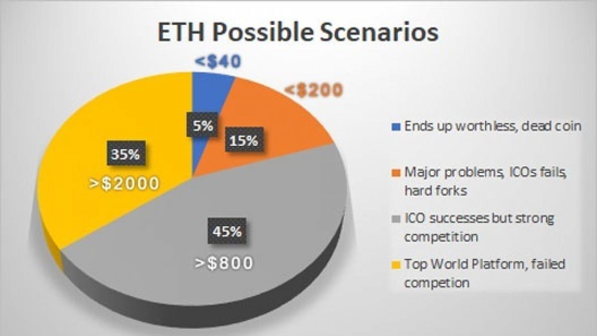 Possible scenarios of Ethereum price in 2018