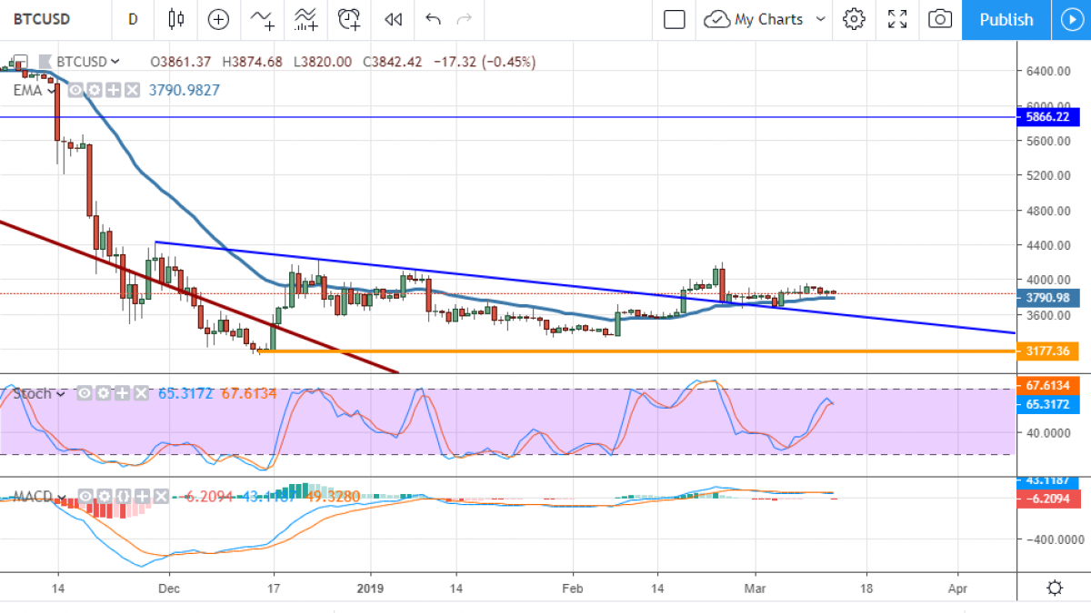 Bitcoin chart analysis is bullish in March but traders should be cautious