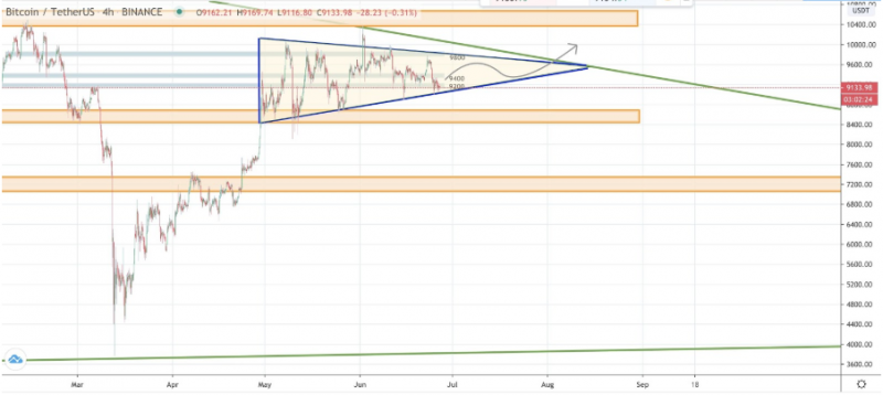 Another potential price trend for Bitcoin suggested by a crypto trader.