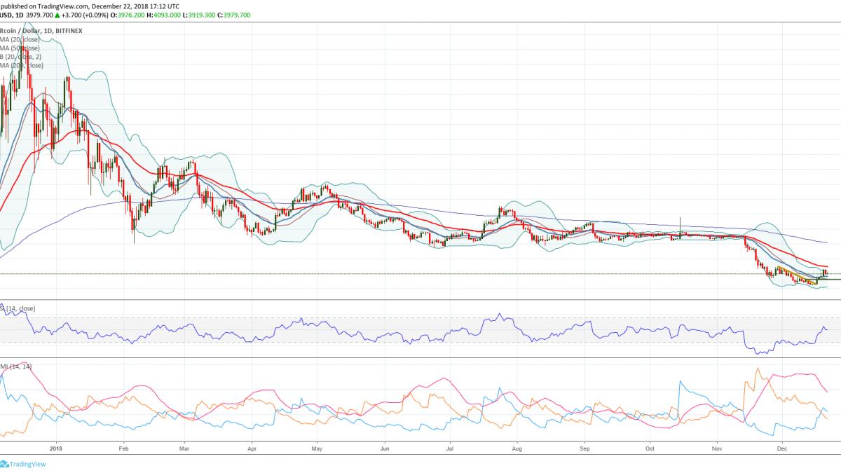 Bitcoin price prediction for 2019