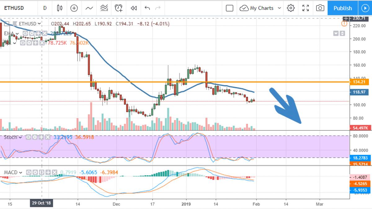 ETH/USD chart