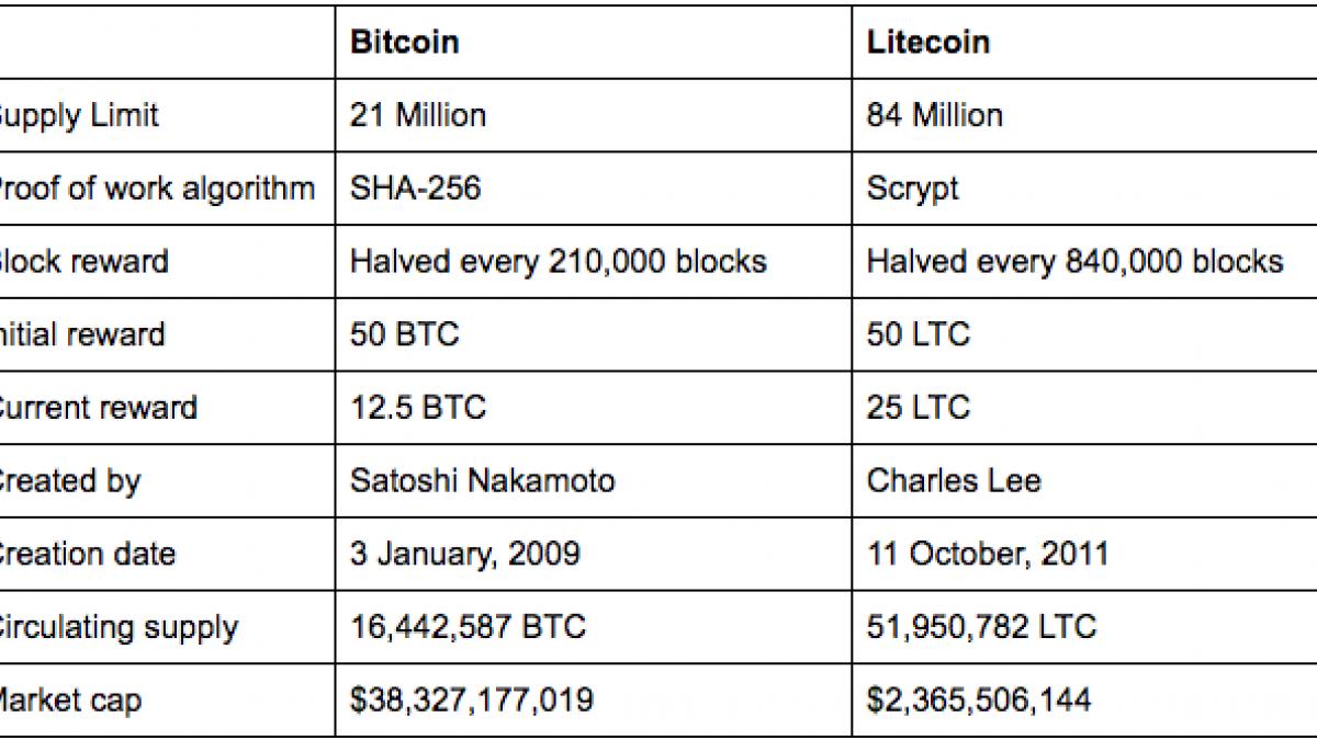 Litecoin is a more advanced solution than Bitcoin