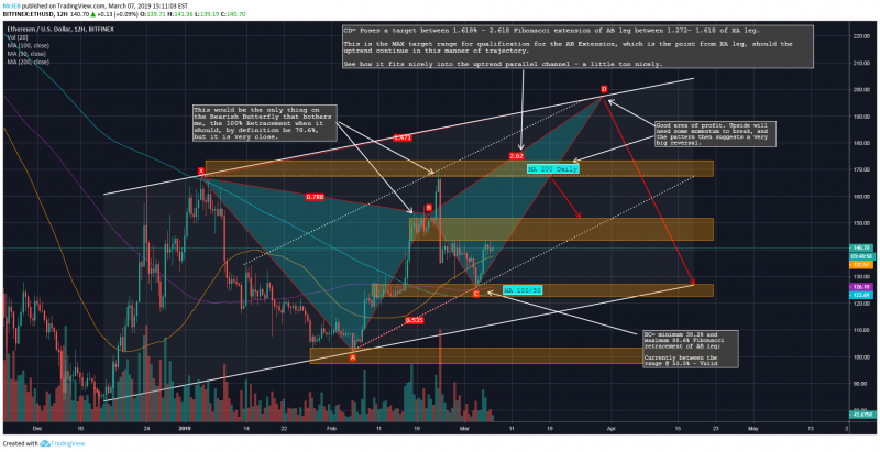 Run, Ethereum, Eun! ETH Short-Term Price Analysis: +$200 and a Massive Pump Are Possible Soon