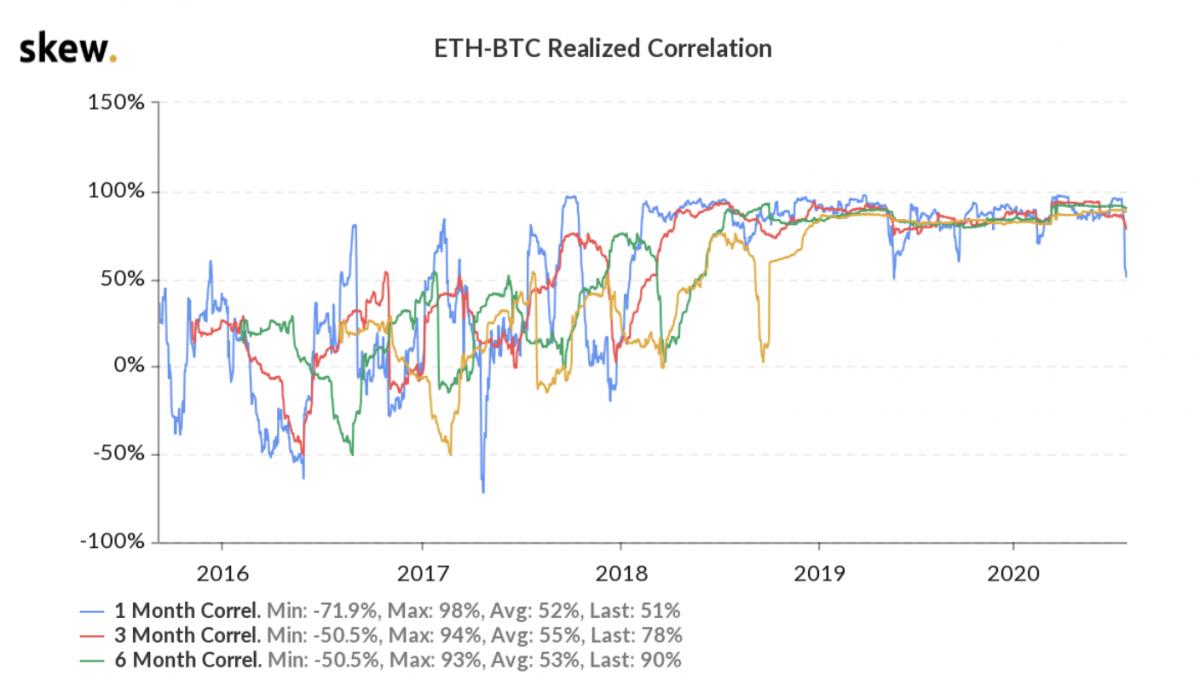 Correlation BTC ETH