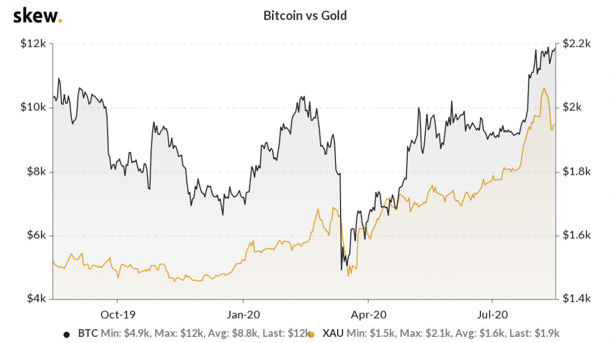The correlation between Bitcoin and gold.