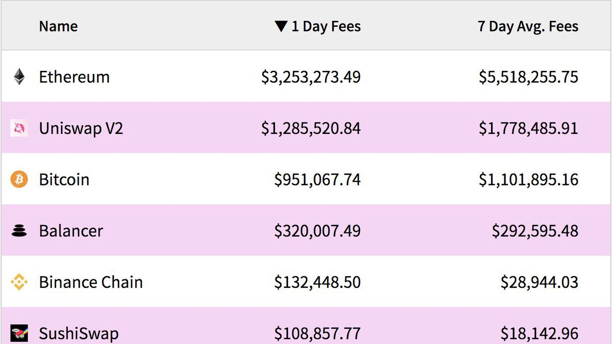 Fees of blockchains and Dapps