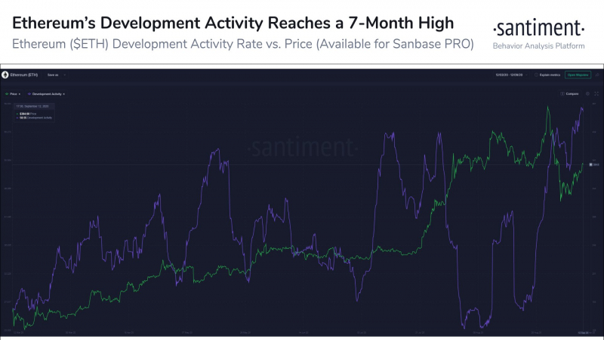 The development activity on the Ethereum blockchain network.