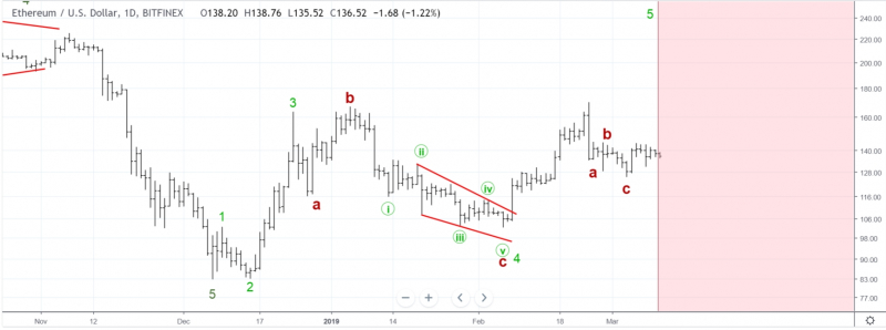 5th Elliot wave is about to finish