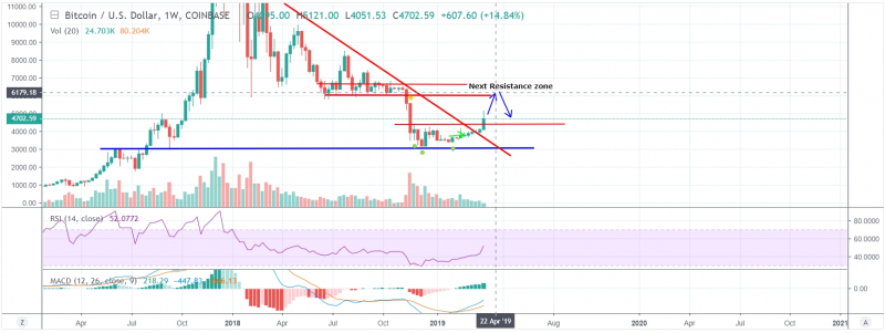 BTC is very likely to move up to $6,250-$6,500 area