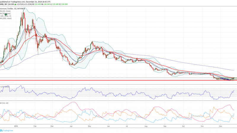 Will Ethereum price move higher or lower in 2019?
