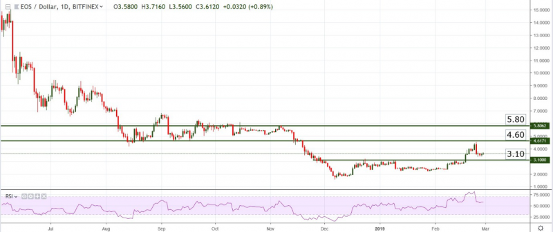 Bitcoin, Tron, Litecoin, EOS – Weekly Price Forecast. BTC Bounce Back with Final Battle
