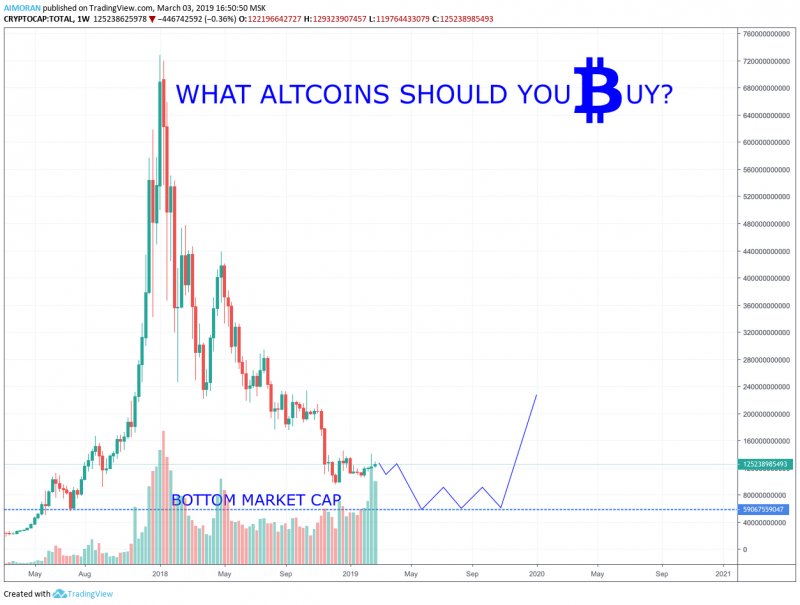 All altcoins will soon collapse – market cap is to fall