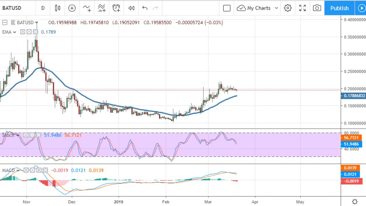 BAT/USD chart by TradingView