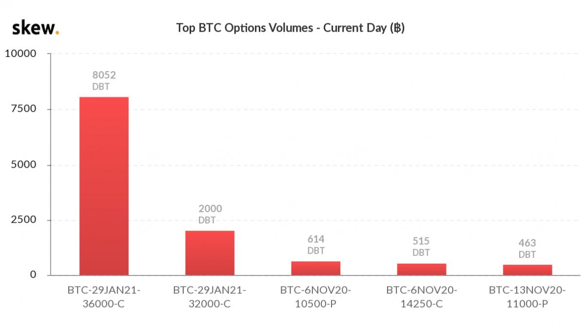 Bitcoin options volume on Oct. 30