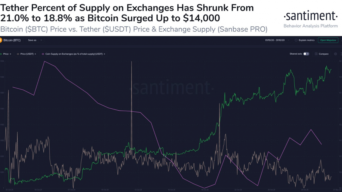 Tether supply on exchanges