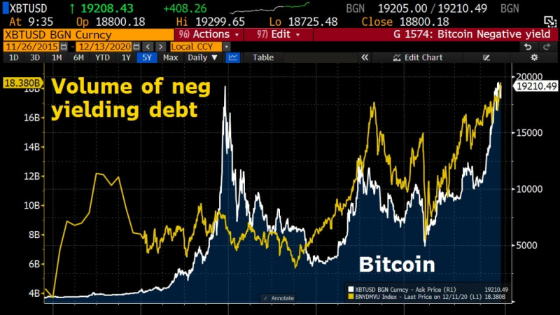 The volume of negative-yielding debt against Bitcoin