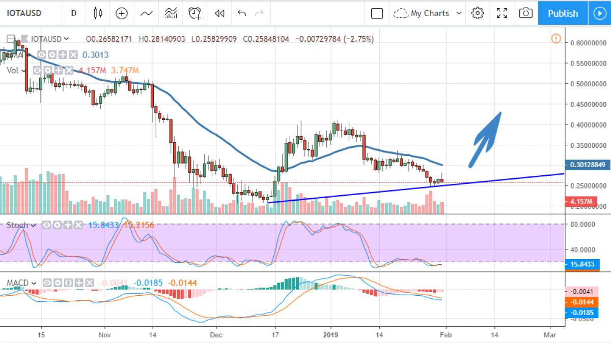 IOTA/USD chart