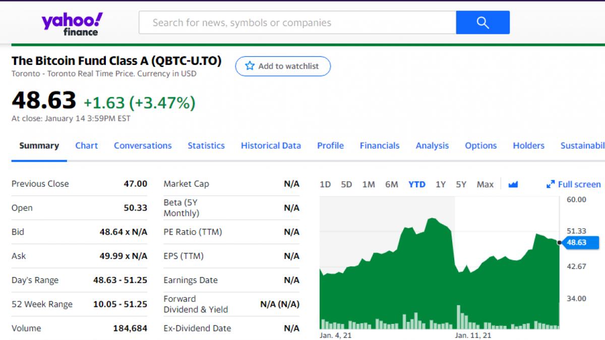 QBTC reached an all-times high on Jan.7