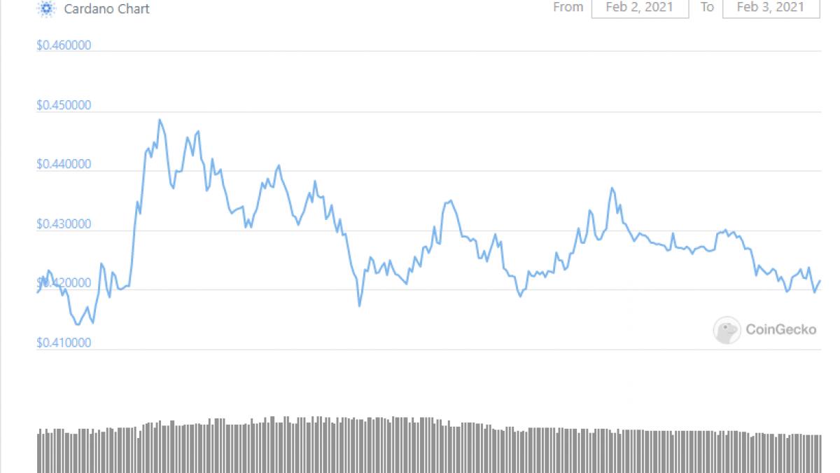 Cardano (ADA) price is at three-years high