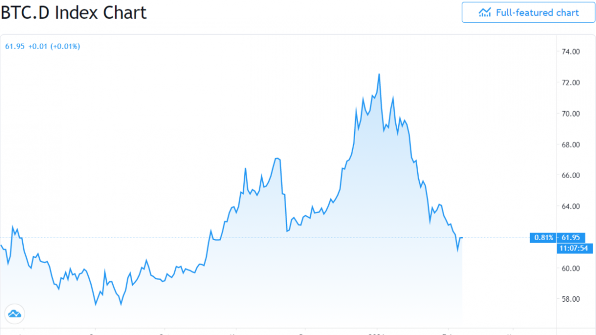 BTC.D close to three-months lows at 60%