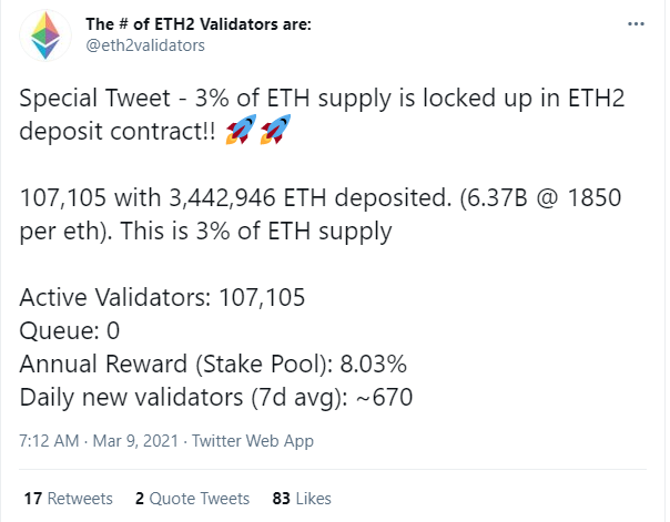 3% of Ethereum (ETH) supply now staked