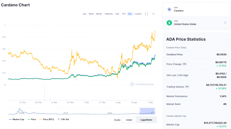 ADA price is over three-years highs