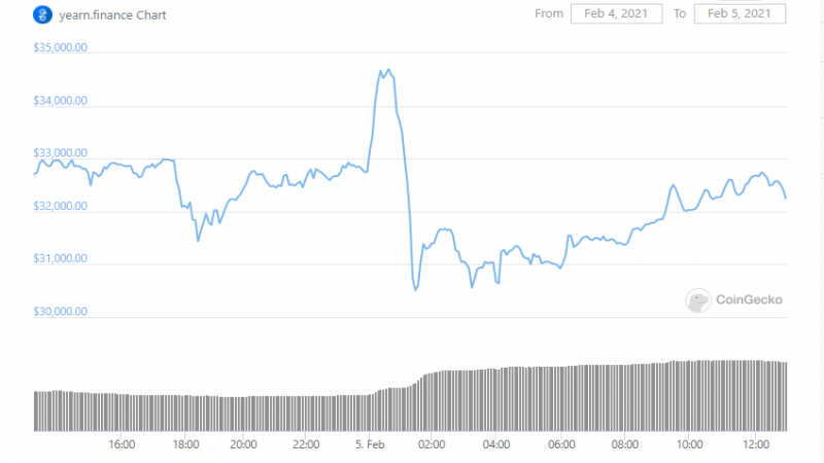YFI price plummets 11 % in an hour