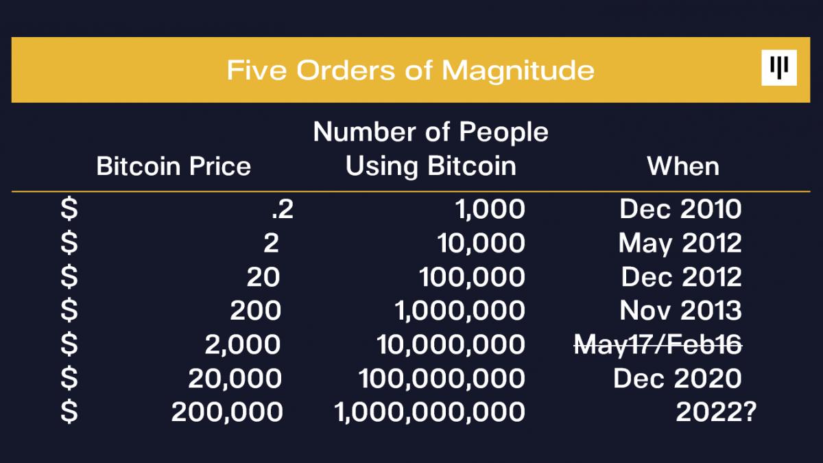 Bitcoin (BTC) users number correlates with BTC price: Dan Morehead