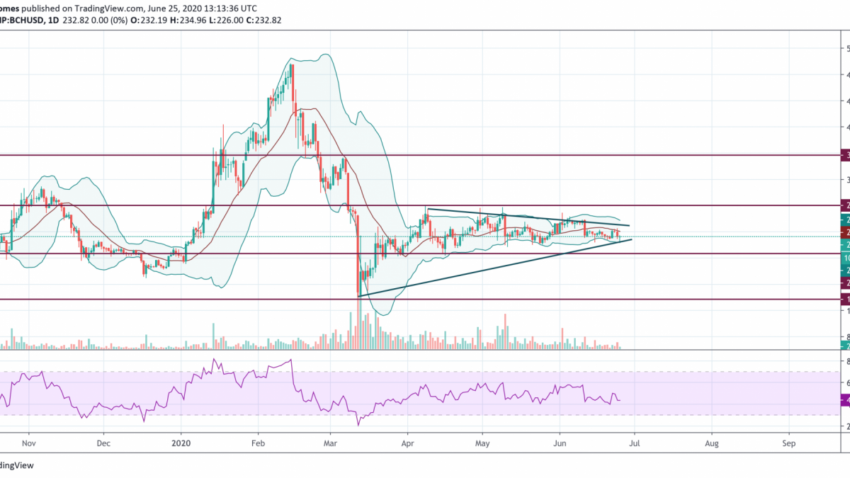 BHC/USD chart by TradingView