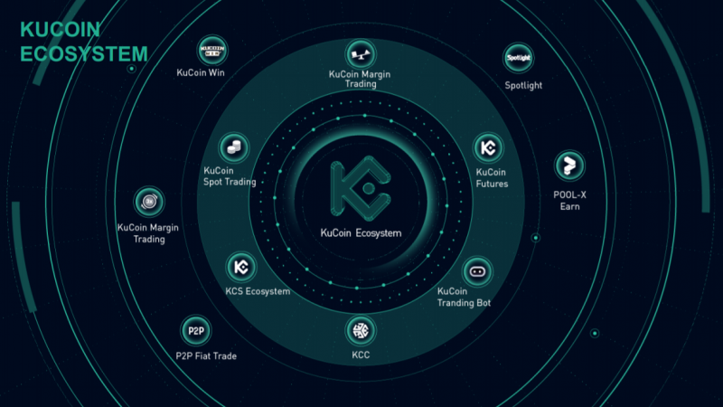 KuCoin launched holistic ecosystem of trading and earning products