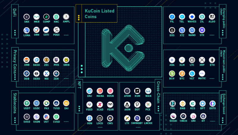 KuCoin listed a plethora of assets from various segments