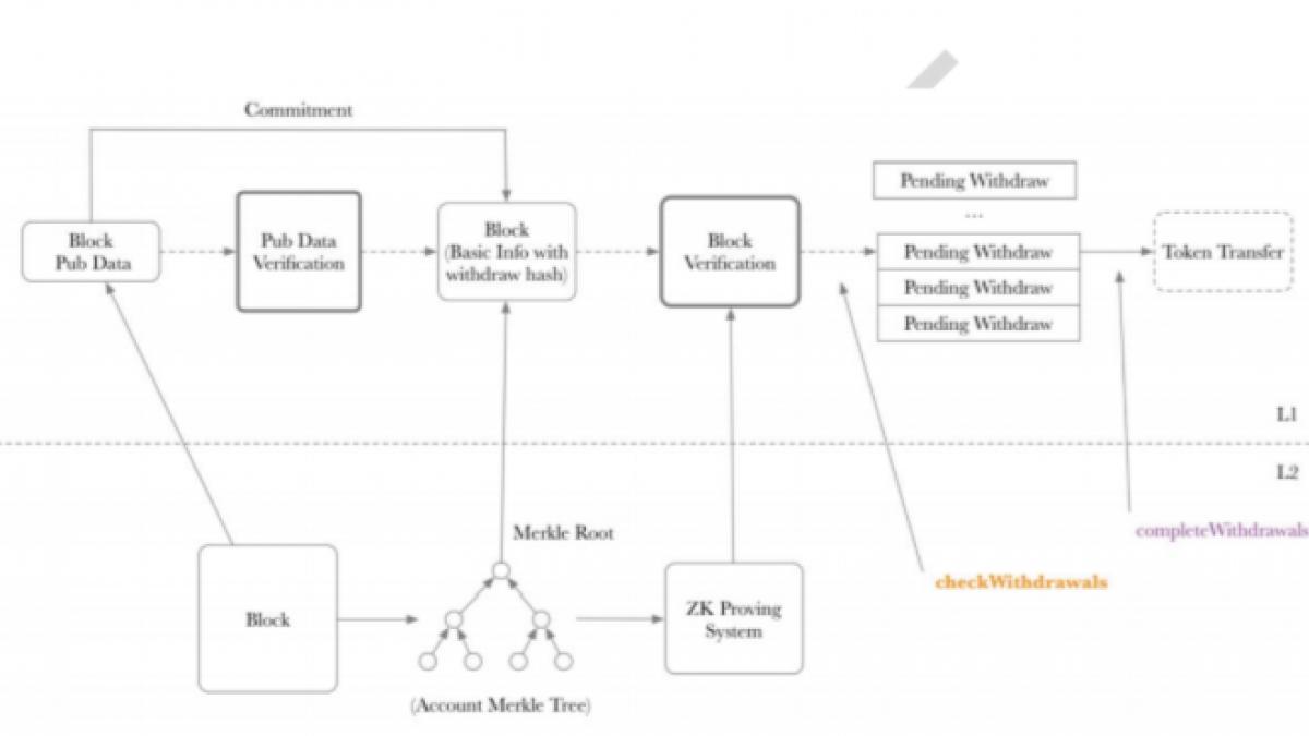 ZKSwap optimizes L1/L2 interaction in v2