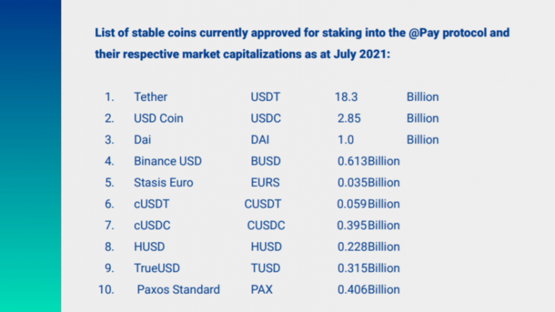 @Pay supports staking of 10 stablecoins