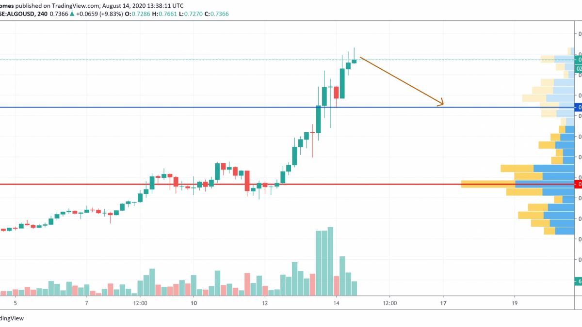 ALGO/USD chart by TradingView