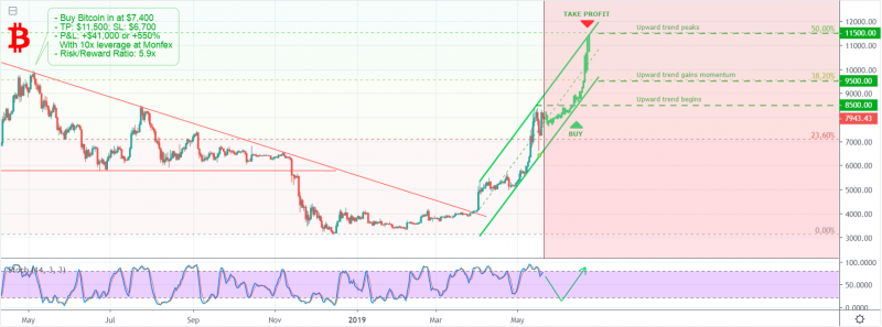 BTC is heading to $11,500 in the next month