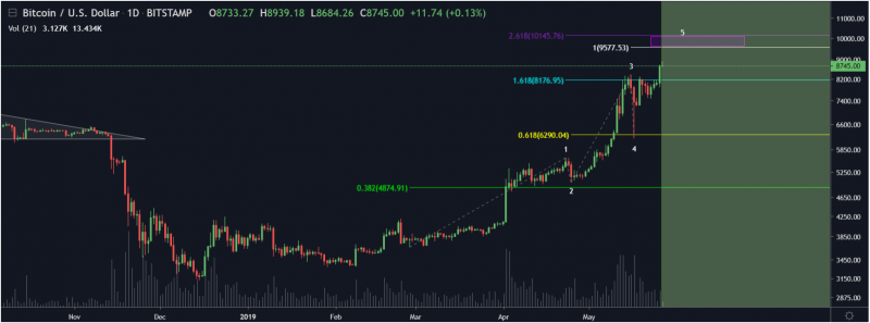 5th Elliot wave is expected