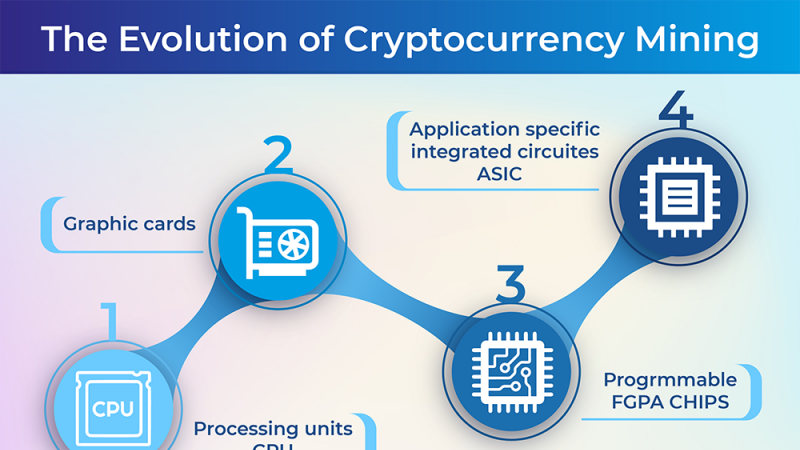 The Evolution of Cryptocurrency Mining