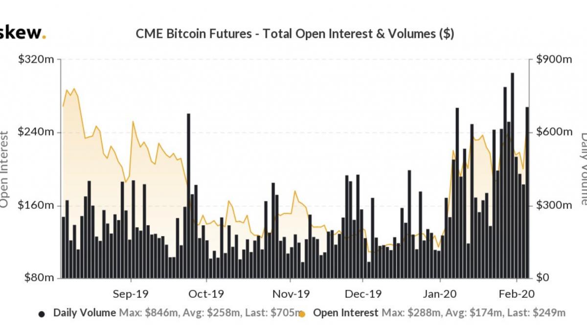 CME, volume dei futures Micro Bitcoin supera 1 milione