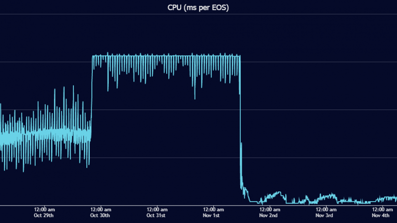 Cost of CPU in EOS network (in ms per EOS)